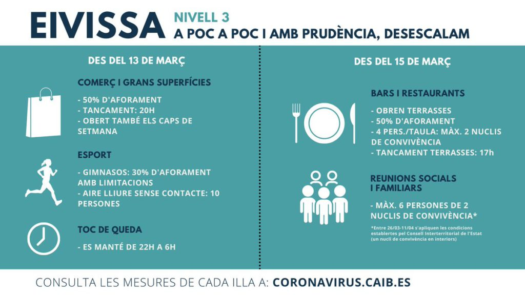 Covid update Ibiza nivell 3 March 2021
